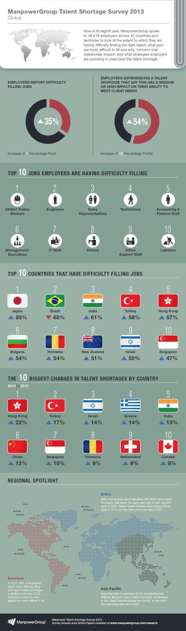 Το προσωπικό για διοικητική και γραμματειακή υποστήριξη βρέθηκε στην 8η θέση της λίστας θέσεων με τη μεγαλύτερη δυσκολία κάλυψης στην Ελλάδα (και στην 9η θέση διεθνώς), στο Talent Shortage Survey της Manpower για το 2013.
